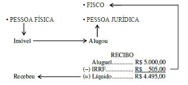 tabela IRRF 2019